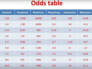 Betting Odds Table